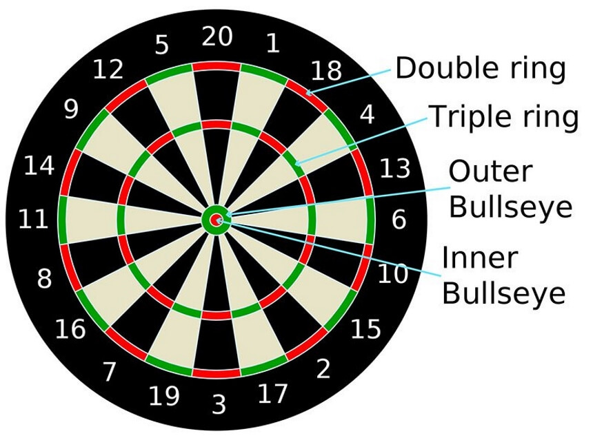 How to Play Darts 301: In-Detail Explanation