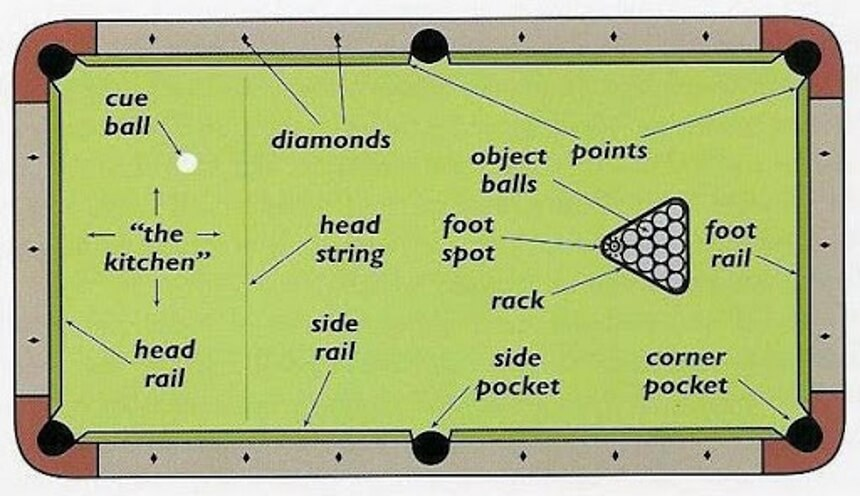How to Use the Dots on a Pool Table: Easy Tricks to Become a Pro