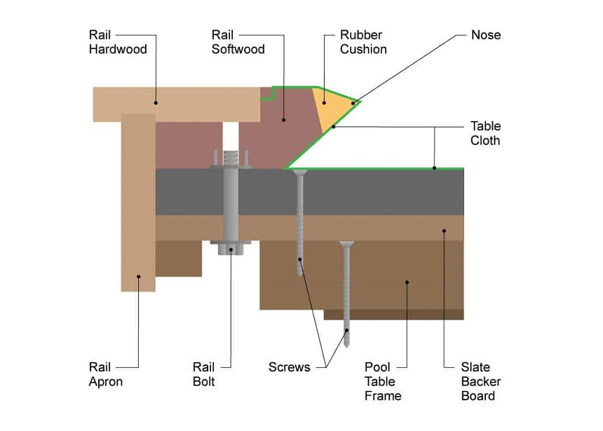 How to Disassemble a Pool Table?