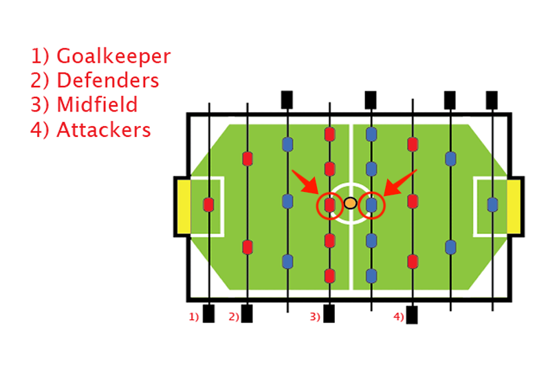 Foosball Defense: 8 Tips to Never Miss a Shot