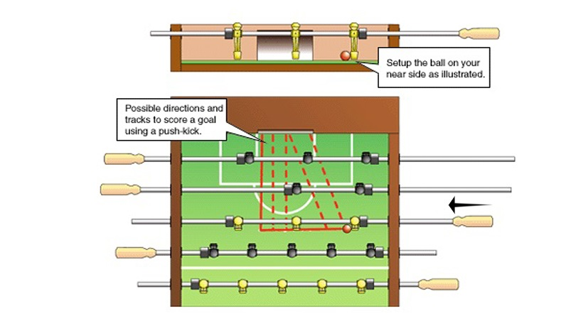 Which Foosball Shots Exist and How to Execute Them?